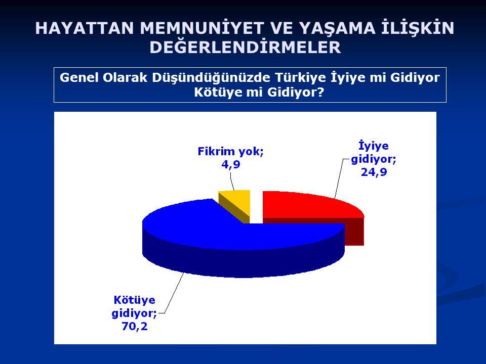 HAYATTAN MEMNUNİYET VE YAŞAMA İLİŞKİN DEĞERLENDİRMELER Genel Olarak Düşündüğünüzde Türkiye İyiye mi Gidiyor Kötüye mi Gidiyor