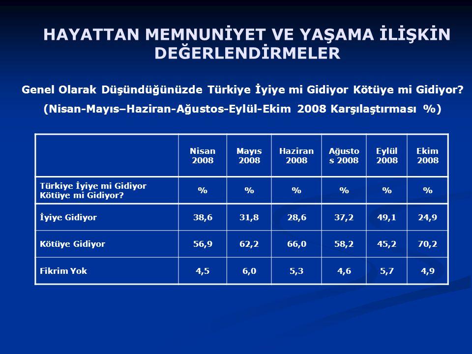 Genel Olarak Düşündüğünüzde Türkiye İyiye mi Gidiyor Kötüye mi Gidiyor.