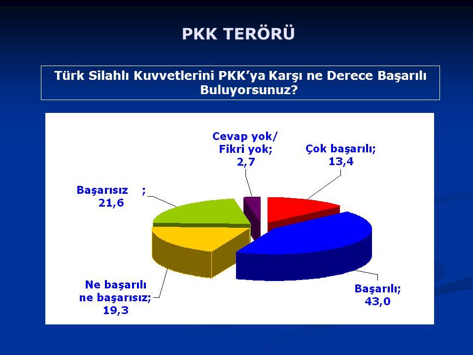 Türk Silahlı Kuvvetlerini PKK'ya Karşı ne Derece Başarılı Buluyorsunuz? PKK TERÖRÜ