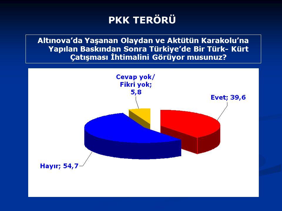 Altınova'da Yaşanan Olaydan ve Aktütün Karakolu'na Yapılan Baskından Sonra Türkiye'de Bir Türk- Kürt Çatışması İhtimalini Görüyor musunuz.