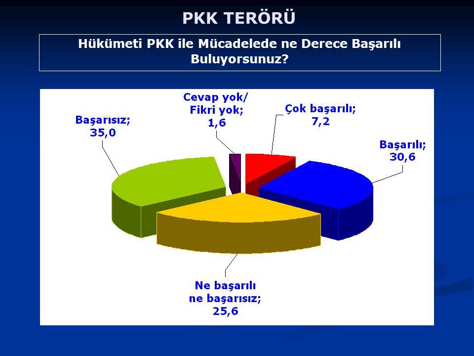 Hükümeti PKK ile Mücadelede ne Derece Başarılı Buluyorsunuz? PKK TERÖRÜ