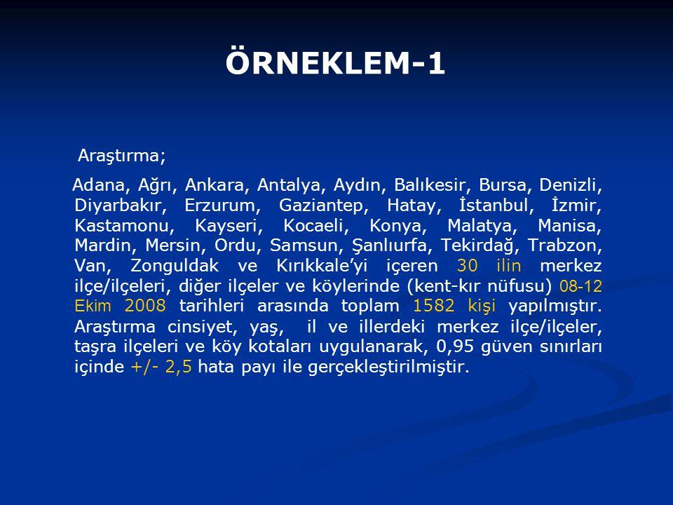 ÖRNEKLEM-2 İLLERSayıYüzde Adana503,2 Ağrı201,3 Ankara1076,8 Antalya553,5 Aydın342,1 Balıkesir432,7 Bursa805,1 Denizli301,9 Diyarbakır372,3 Erzurum261,6 Gaziantep402,5 Hatay573,6 İstanbul26917,0 İzmir895,6 Kastamonu201,3 İLLERSayıYüzde Kayseri553,5 Kocaeli714,5 Konya493,1 Malatya372,3 Manisa704,4 Mardin301,9 Mersin392,5 Ordu291,8 Samsun654,1 Şanlıurfa211,3 Tekirdağ362,3 Trabzon312,0 Van291,8 Zonguldak271,7 Kırıkkale362,3 TOPLAM1582100