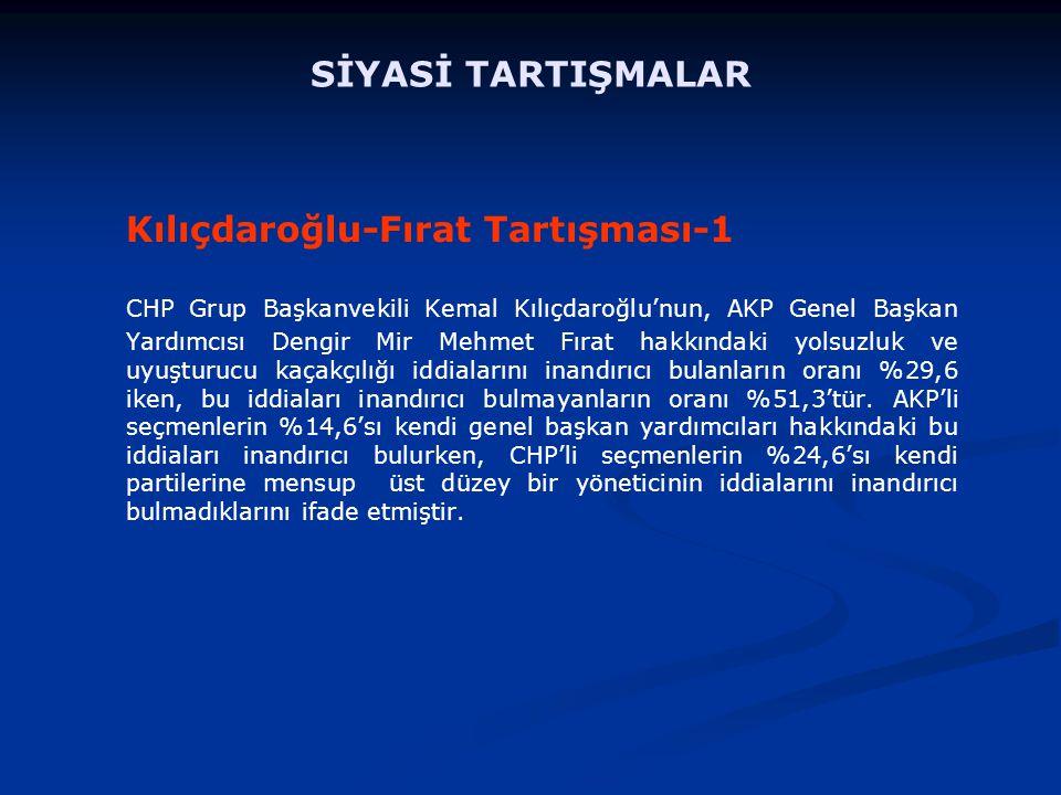 Kılıçdaroğlu-Fırat Tartışması-1 CHP Grup Başkanvekili Kemal Kılıçdaroğlu'nun, AKP Genel Başkan Yardımcısı Dengir Mir Mehmet Fırat hakkındaki yolsuzluk ve uyuşturucu kaçakçılığı iddialarını inandırıcı bulanların oranı %29,6 iken, bu iddiaları inandırıcı bulmayanların oranı %51,3'tür.