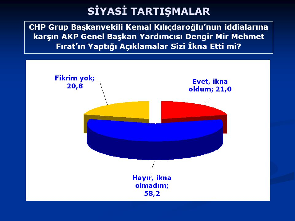 CHP Grup Başkanvekili Kemal Kılıçdaroğlu'nun iddialarına karşın AKP Genel Başkan Yardımcısı Dengir Mir Mehmet Fırat'ın Yaptığı Açıklamalar Sizi İkna Etti mi.