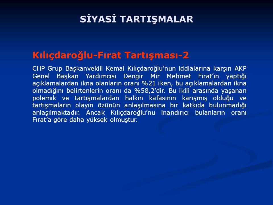Kılıçdaroğlu-Fırat Tartışması-2 CHP Grup Başkanvekili Kemal Kılıçdaroğlu'nun iddialarına karşın AKP Genel Başkan Yardımcısı Dengir Mir Mehmet Fırat'ın yaptığı açıklamalardan ikna olanların oranı %21 iken, bu açıklamalardan ikna olmadığını belirtenlerin oranı da %58,2'dir.