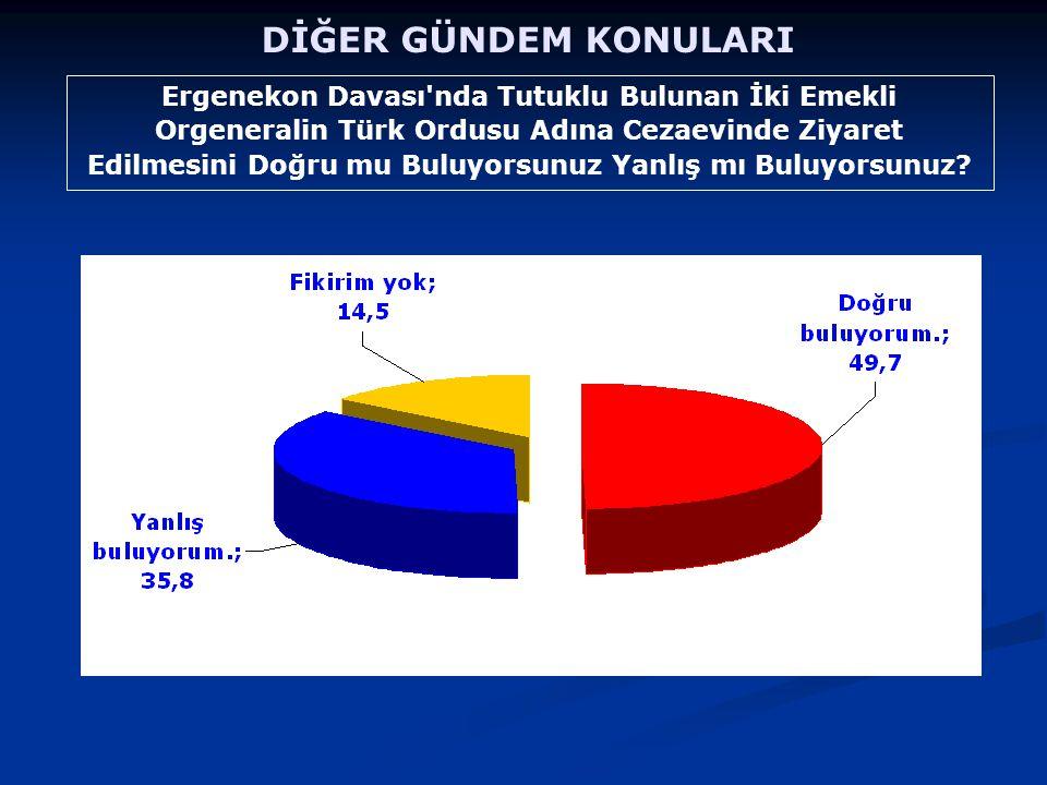 Ergenekon Davası nda Tutuklu Bulunan İki Emekli Orgeneralin Türk Ordusu Adına Cezaevinde Ziyaret Edilmesini Doğru mu Buluyorsunuz Yanlış mı Buluyorsunuz.