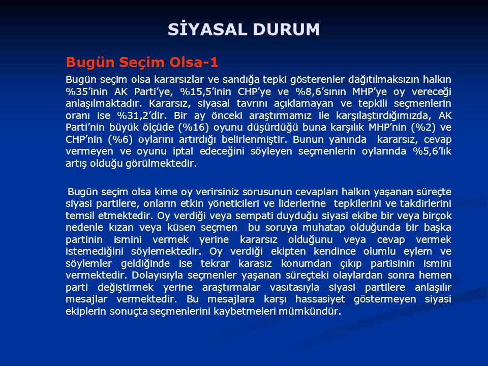Bugün Seçim Olsa-1 Bugün seçim olsa kararsızlar ve sandığa tepki gösterenler dağıtılmaksızın halkın %35'inin AK Parti'ye, %15,5'inin CHP'ye ve %8,6'sının MHP'ye oy vereceği anlaşılmaktadır.