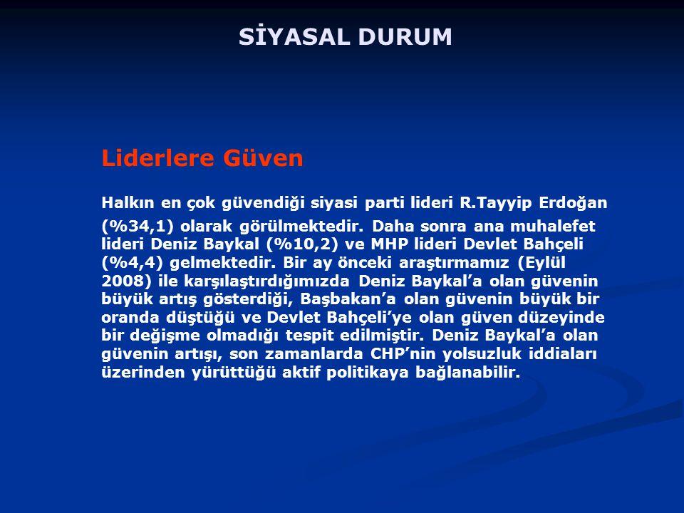 Liderlere Güven Halkın en çok güvendiği siyasi parti lideri R.Tayyip Erdoğan (%34,1) olarak görülmektedir.