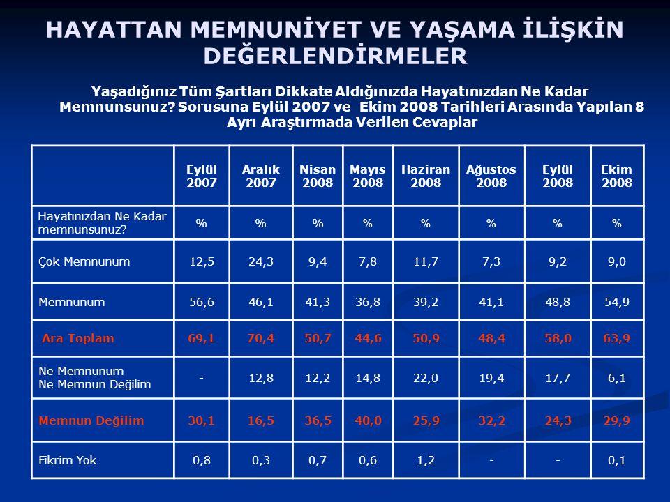 En Çok Beğenilen Siyasetçi Araştırmaya katılanların en çok beğendiği siyasetçi %22,9 ile R.Tayyip Erdoğan'dır.