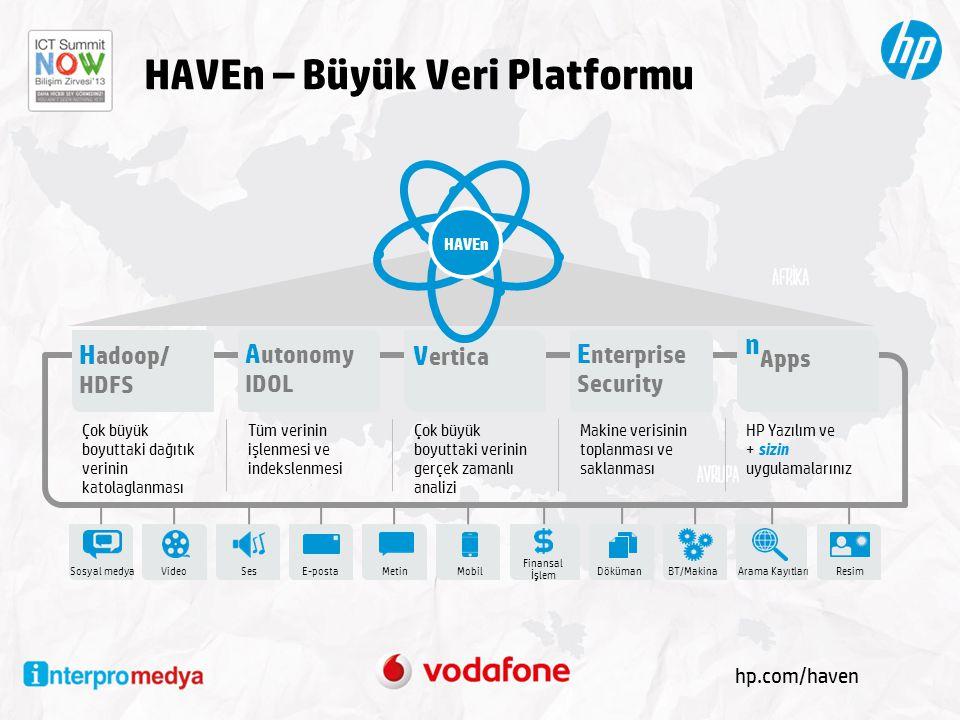 HAVEn – Büyük Veri Platformu Sosyal medyaBT/MakinaResimSesVideo Finansal İşlem MobilArama KayıtlarıE-postaMetin Çok büyük boyuttaki dağıtık verinin ka