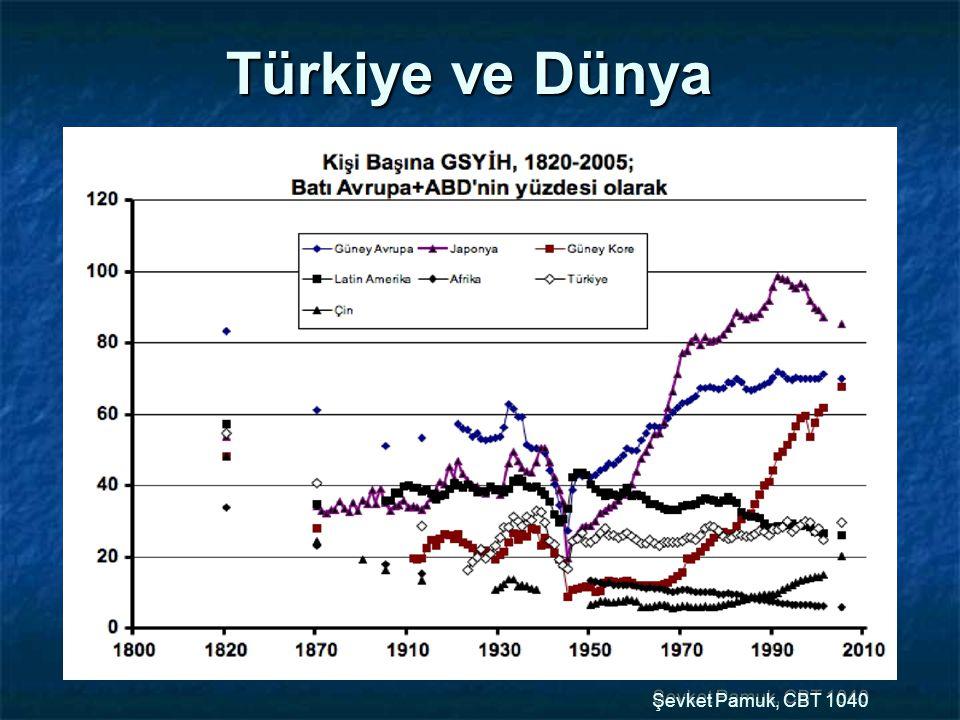 Şevket Pamuk, CBT 1040 Türkiye ve Dünya