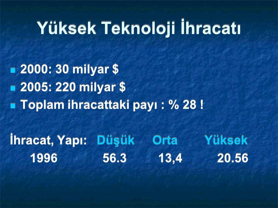 Yüksek Teknoloji İhracatı 2000: 30 milyar $ 2005: 220 milyar $ Toplam ihracattaki payı : % 28 .