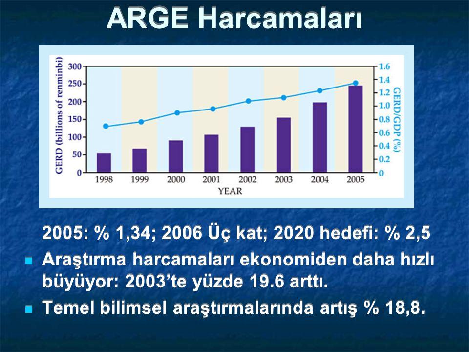 ARGE Harcamaları 2005: % 1,34; 2006 Üç kat; 2020 hedefi: % 2,5 Araştırma harcamaları ekonomiden daha hızlı büyüyor: 2003'te yüzde 19.6 arttı.