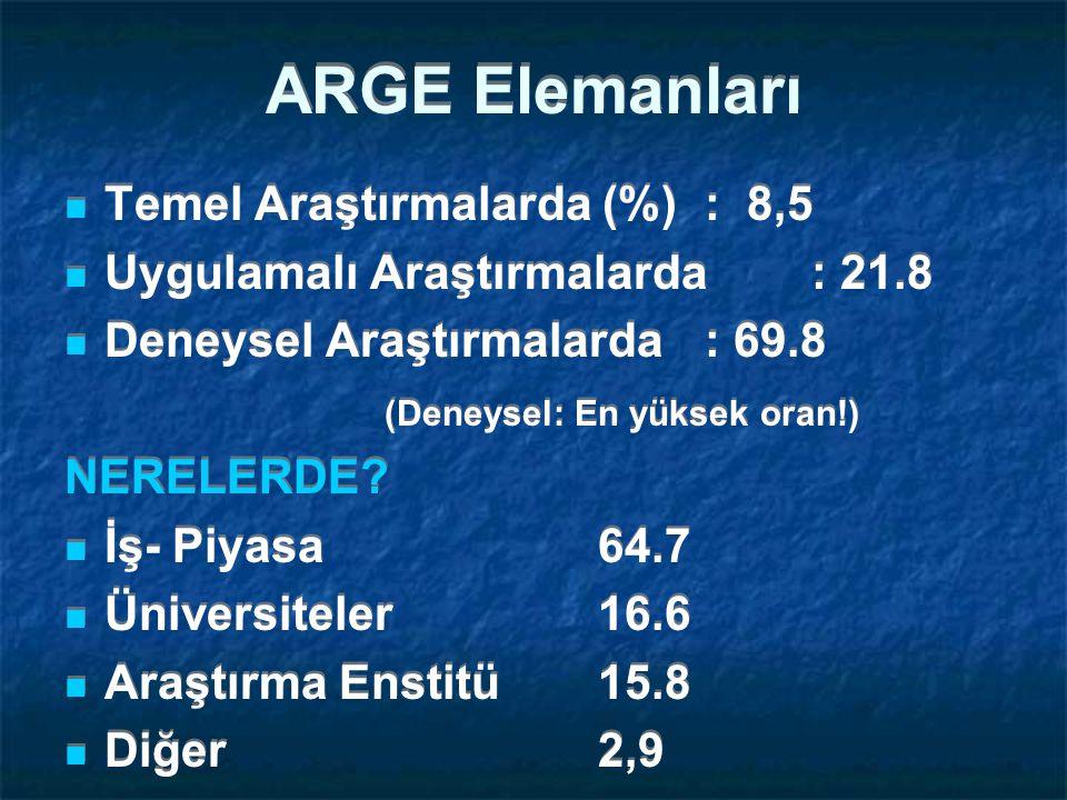 ARGE Elemanları Temel Araştırmalarda (%): 8,5 Uygulamalı Araştırmalarda: 21.8 Deneysel Araştırmalarda: 69.8 (Deneysel: En yüksek oran!) NERELERDE.