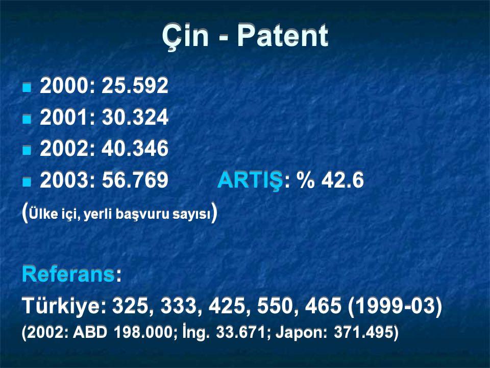 Çin - Patent 2000: 25.592 2001: 30.324 2002: 40.346 2003: 56.769 ARTIŞ: % 42.6 ( Ülke içi, yerli başvuru sayısı ) Referans: Türkiye: 325, 333, 425, 550, 465 (1999-03) (2002: ABD 198.000; İng.