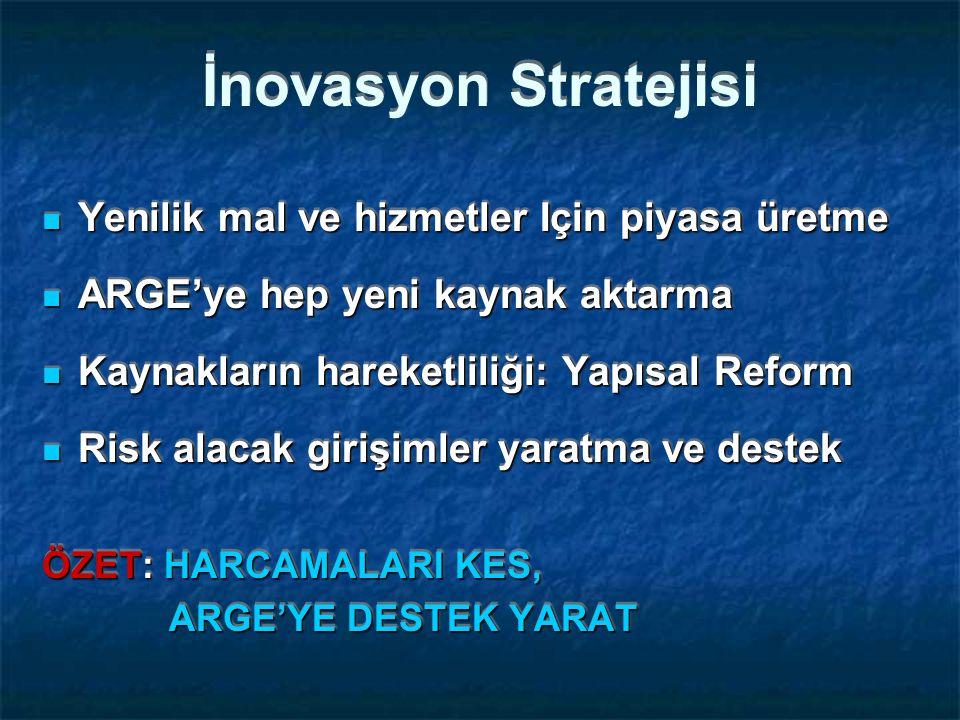 İnovasyon Stratejisi Yenilik mal ve hizmetler Için piyasa üretme Yenilik mal ve hizmetler Için piyasa üretme ARGE'ye hep yeni kaynak aktarma ARGE'ye hep yeni kaynak aktarma Kaynakların hareketliliği: Yapısal Reform Kaynakların hareketliliği: Yapısal Reform Risk alacak girişimler yaratma ve destek Risk alacak girişimler yaratma ve destek ÖZET: HARCAMALARI KES, ARGE'YE DESTEK YARAT ARGE'YE DESTEK YARAT Yenilik mal ve hizmetler Için piyasa üretme Yenilik mal ve hizmetler Için piyasa üretme ARGE'ye hep yeni kaynak aktarma ARGE'ye hep yeni kaynak aktarma Kaynakların hareketliliği: Yapısal Reform Kaynakların hareketliliği: Yapısal Reform Risk alacak girişimler yaratma ve destek Risk alacak girişimler yaratma ve destek ÖZET: HARCAMALARI KES, ARGE'YE DESTEK YARAT ARGE'YE DESTEK YARAT