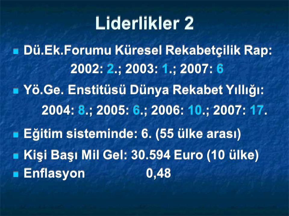 Liderlikler 2 Dü.Ek.Forumu Küresel Rekabetçilik Rap: 2002: 2.; 2003: 1.; 2007: 6 Yö.Ge.
