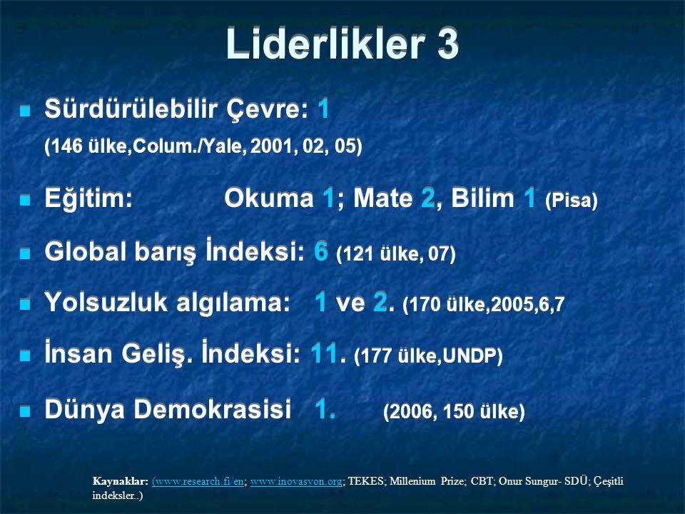 Liderlikler 3 Sürdürülebilir Çevre: 1 (146 ülke,Colum./Yale, 2001, 02, 05) Eğitim: Okuma 1; Mate 2, Bilim 1 (Pisa) Global barış İndeksi: 6 (121 ülke, 07) Yolsuzluk algılama: 1 ve 2.