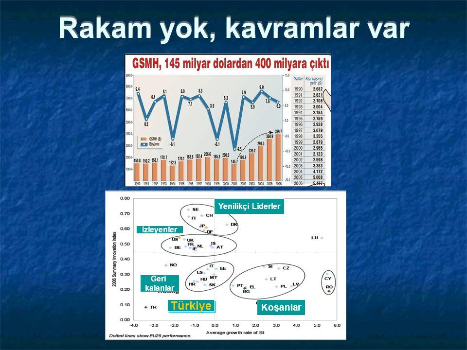 Rakam yok, kavramlar var Yenilikçi Liderler İzleyenler Türkiye Koşanlar Geri kalanlar