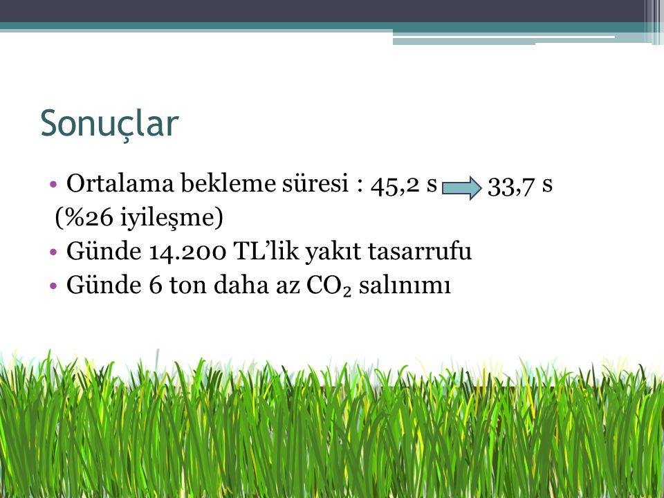 Ortalama bekleme süresi : 45,2 s 33,7 s (%26 iyileşme) Günde 14.200 TL'lik yakıt tasarrufu Günde 6 ton daha az CO ₂ salınımı Sonuçlar