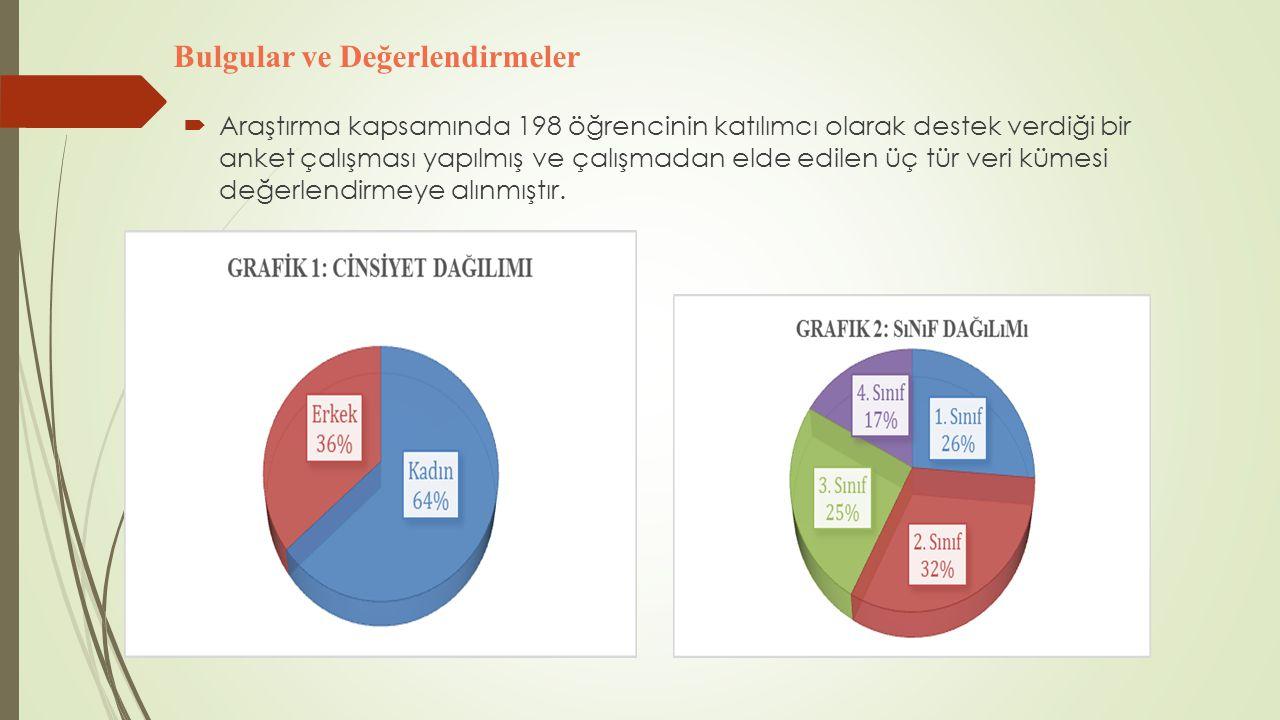  Araştırma kapsamında 198 öğrencinin katılımcı olarak destek verdiği bir anket çalışması yapılmış ve çalışmadan elde edilen üç tür veri kümesi değerl