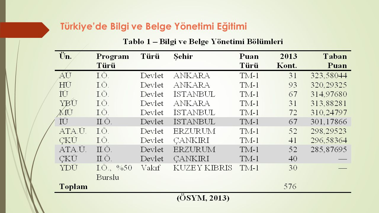 Türkiye'de Bilgi ve Belge Yönetimi Eğitimi