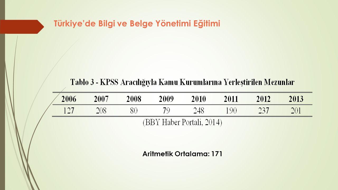 Aritmetik Ortalama: 171