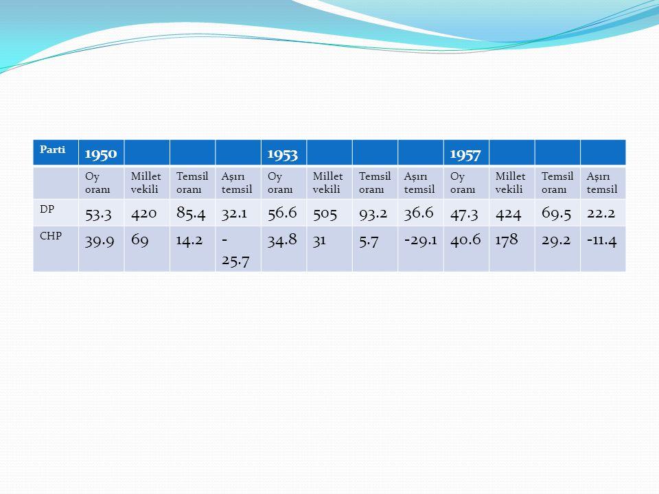 Parti 195019531957 Oy oranı Millet vekili Temsil oranı Aşırı temsil Oy oranı Millet vekili Temsil oranı Aşırı temsil Oy oranı Millet vekili Temsil oranı Aşırı temsil DP 53.342085.432.156.650593.236.647.342469.522.2 CHP 39.96914.2- 25.7 34.8315.7-29.140.617829.2-11.4