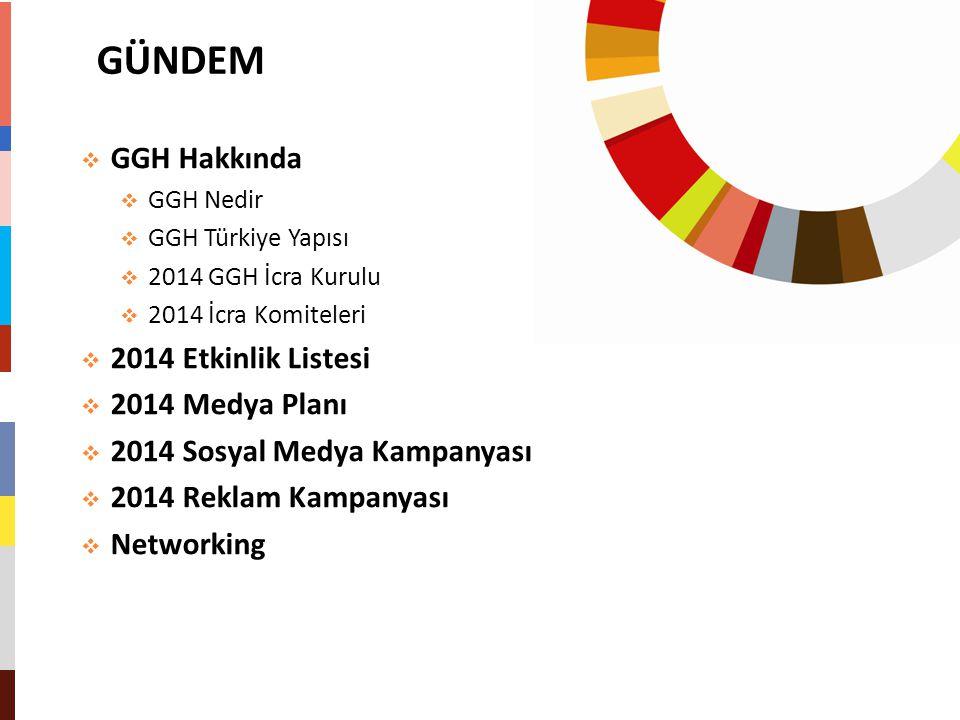 GÜNDEM  GGH Hakkında  GGH Nedir  GGH Türkiye Yapısı  2014 GGH İcra Kurulu  2014 İcra Komiteleri  2014 Etkinlik Listesi  2014 Medya Planı  2014