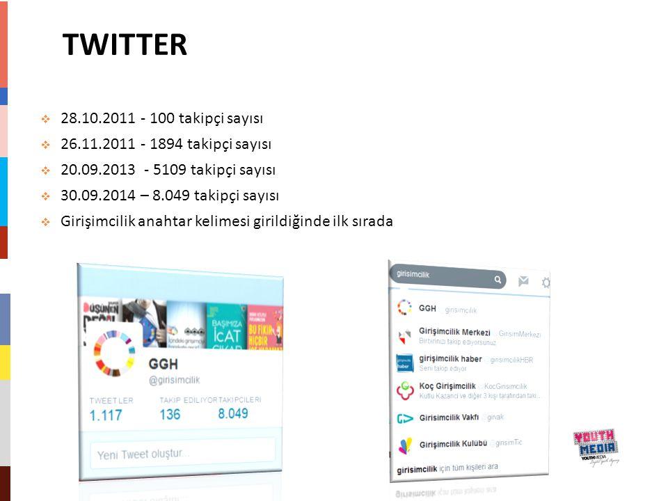 TWITTER  28.10.2011 - 100 takipçi sayısı  26.11.2011 - 1894 takipçi sayısı  20.09.2013 - 5109 takipçi sayısı  30.09.2014 – 8.049 takipçi sayısı 