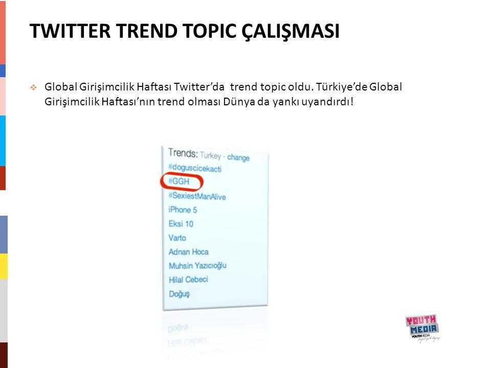 TWITTER TREND TOPIC ÇALIŞMASI  Global Girişimcilik Haftası Twitter'da trend topic oldu. Türkiye'de Global Girişimcilik Haftası'nın trend olması Dünya