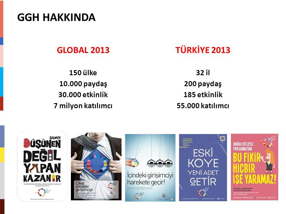 GLOBAL 2013 150 ülke 10.000 paydaş 30.000 etkinlik 7 milyon katılımcı TÜRKİYE 2013 32 il 200 paydaş 185 etkinlik 55.000 katılımcı