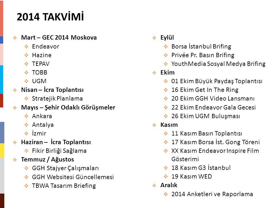 2014 TAKVİMİ  Mart – GEC 2014 Moskova  Endeavor  Hazine  TEPAV  TOBB  UGM  Nisan – İcra Toplantısı  Stratejik Planlama  Mayıs – Şehir Odaklı