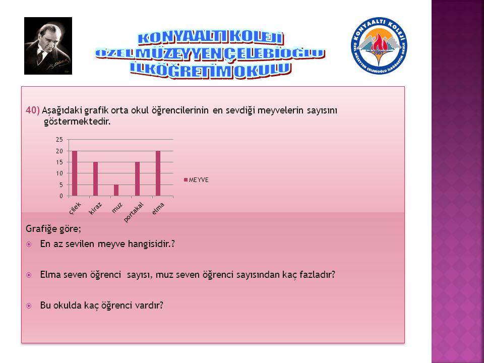 40) Aşağıdaki grafik orta okul öğrencilerinin en sevdiği meyvelerin sayısını göstermektedir. Grafiğe göre;  En az sevilen meyve hangisidir.?  Elma s