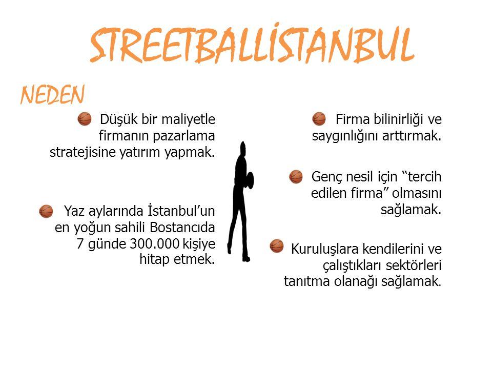 Düşük bir maliyetle firmanın pazarlama stratejisine yatırım yapmak. Yaz aylarında İstanbul'un en yoğun sahili Bostancıda 7 günde 300.000 kişiye hitap