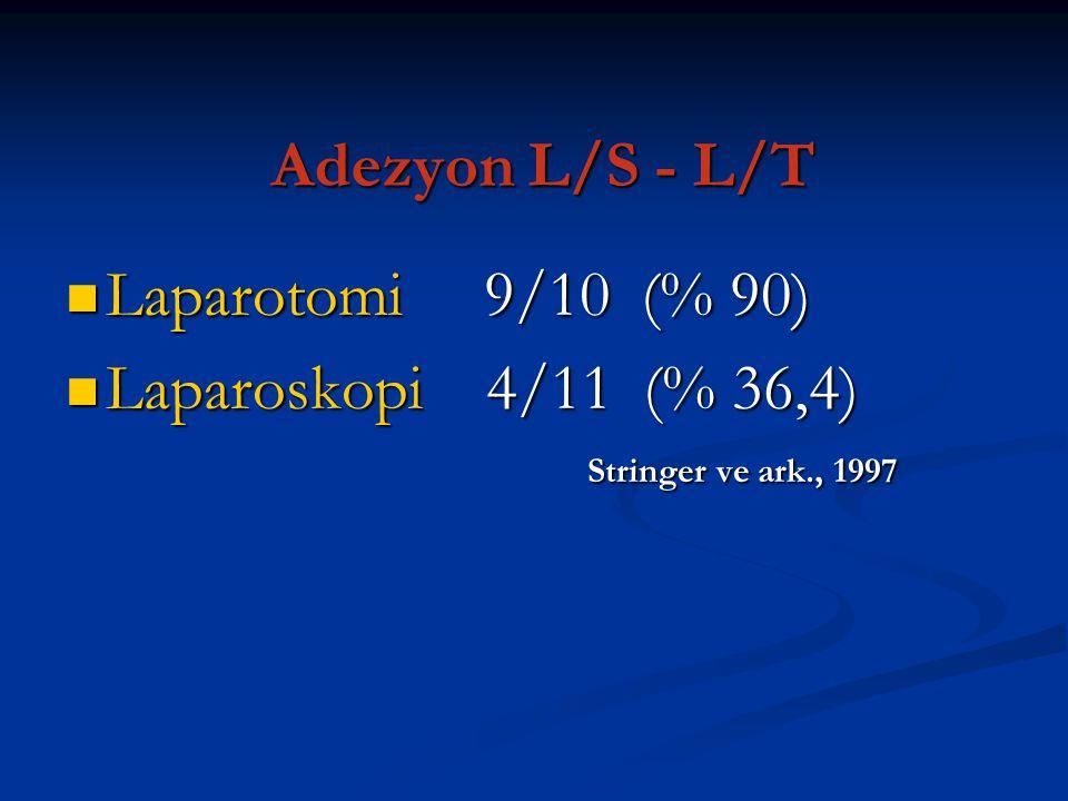Adezyon L/S - L/T Laparotomi 9/10 (% 90) Laparotomi 9/10 (% 90) Laparoskopi 4/11 (% 36,4) Laparoskopi 4/11 (% 36,4) Stringer ve ark., 1997 Stringer ve