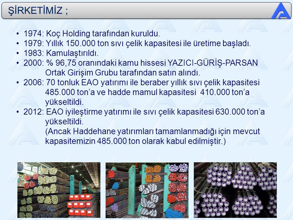 1974: Koç Holding tarafından kuruldu.