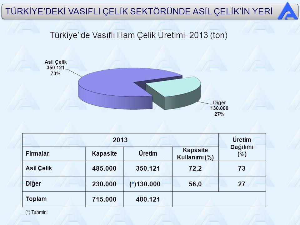 TÜRKİYE'DEKİ VASIFLI ÇELİK SEKTÖRÜNDE ASİL ÇELİK'İN YERİ 2013 Üretim Dağılımı (%) FirmalarKapasiteÜretim Kapasite Kullanımı (%) Asil Çelik 485.000350.12172,273 Diğer 230.000 (*)130.00056,027 Toplam 715.000480.121 (*) Tahmini