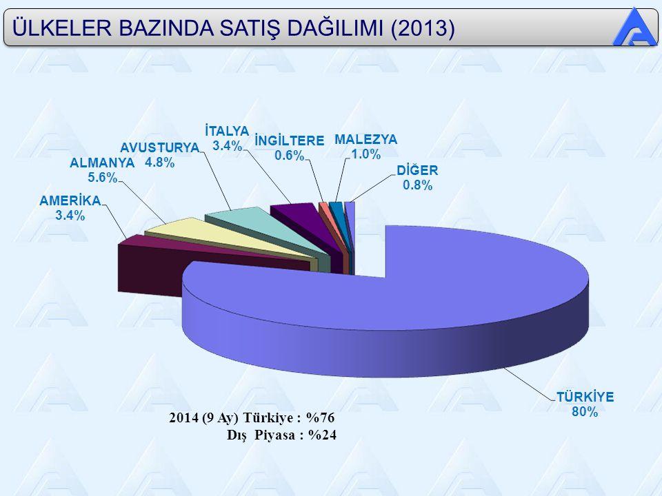ÜLKELER BAZINDA SATIŞ DAĞILIMI (2013) 2014 (9 Ay) Türkiye : %76 Dış Piyasa : %24