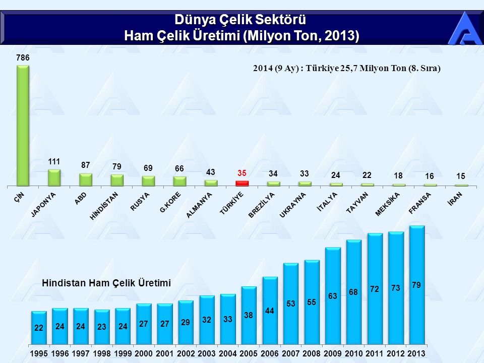 Dünya Çelik Sektörü Ham Çelik Üretimi (Milyon Ton, 2013) 2014 (9 Ay) : Türkiye 25,7 Milyon Ton (8.