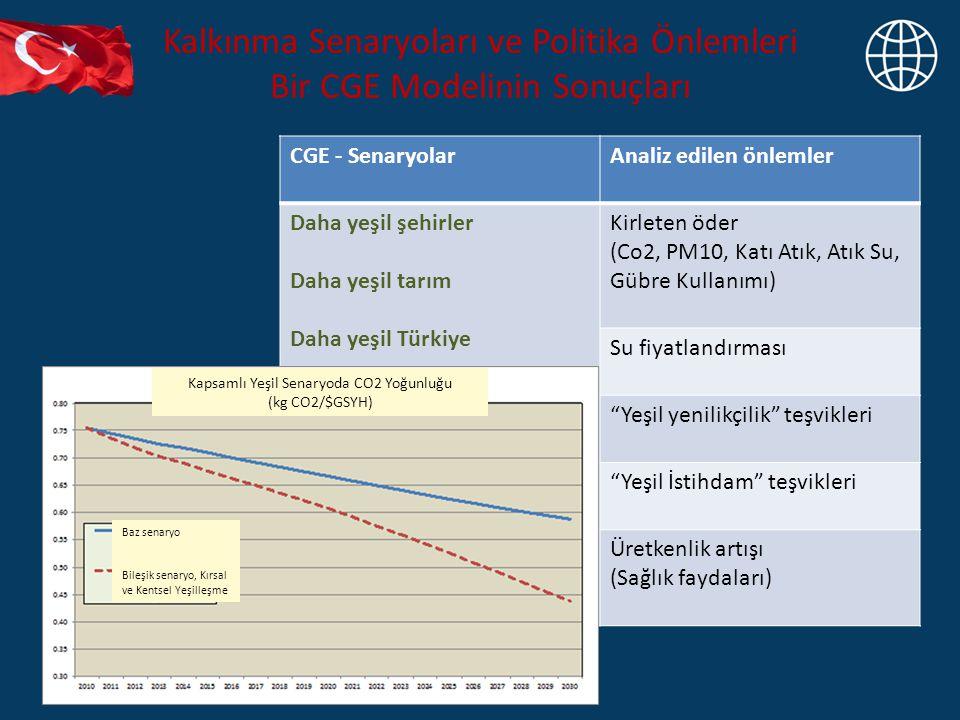 Kalkınma Senaryoları ve Politika Önlemleri Bir CGE Modelinin Sonuçları CGE - SenaryolarAnaliz edilen önlemler Daha yeşil şehirler Daha yeşil tarım Daha yeşil Türkiye Kirleten öder (Co2, PM10, Katı Atık, Atık Su, Gübre Kullanımı) Su fiyatlandırması Yeşil yenilikçilik teşvikleri Yeşil İstihdam teşvikleri Üretkenlik artışı (Sağlık faydaları) Kapsamlı Yeşil Senaryoda CO2 Yoğunluğu (kg CO2/$GSYH) Baz senaryo Bileşik senaryo, Kırsal ve Kentsel Yeşilleşme