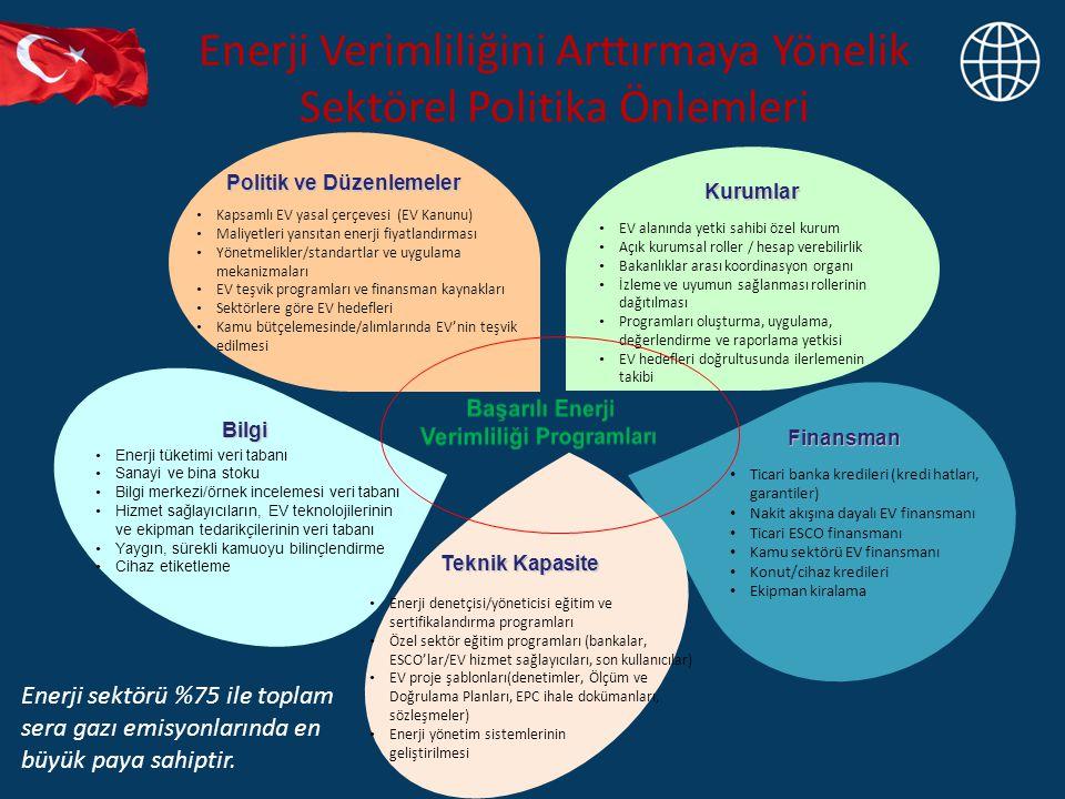 Enerji Verimliliğini Arttırmaya Yönelik Sektörel Politika Önlemleri EV alanında yetki sahibi özel kurum Açık kurumsal roller / hesap verebilirlik Bakanlıklar arası koordinasyon organı İzleme ve uyumun sağlanması rollerinin dağıtılması Programları oluşturma, uygulama, değerlendirme ve raporlama yetkisi EV hedefleri doğrultusunda ilerlemenin takibi Kurumlar Kapsamlı EV yasal çerçevesi (EV Kanunu) Maliyetleri yansıtan enerji fiyatlandırması Yönetmelikler/standartlar ve uygulama mekanizmaları EV teşvik programları ve finansman kaynakları Sektörlere göre EV hedefleri Kamu bütçelemesinde/alımlarında EV'nin teşvik edilmesi Politik ve Düzenlemeler Enerji tüketimi veri tabanı Sanayi ve bina stoku Bilgi merkezi/örnek incelemesi veri tabanı Hizmet sağlayıcıların, EV teknolojilerinin ve ekipman tedarikçilerinin veri tabanı Yaygın, sürekli kamuoyu bilinçlendirme Cihaz etiketleme Bilgi Ticari banka kredileri (kredi hatları, garantiler) Nakit akışına dayalı EV finansmanı Ticari ESCO finansmanı Kamu sektörü EV finansmanı Konut/cihaz kredileri Ekipman kiralama Finansman Enerji denetçisi/yöneticisi eğitim ve sertifikalandırma programları Özel sektör eğitim programları (bankalar, ESCO'lar/EV hizmet sağlayıcıları, son kullanıcılar) EV proje şablonları(denetimler, Ölçüm ve Doğrulama Planları, EPC ihale dokümanları, sözleşmeler) Enerji yönetim sistemlerinin geliştirilmesi Teknik Kapasite Enerji sektörü %75 ile toplam sera gazı emisyonlarında en büyük paya sahiptir.
