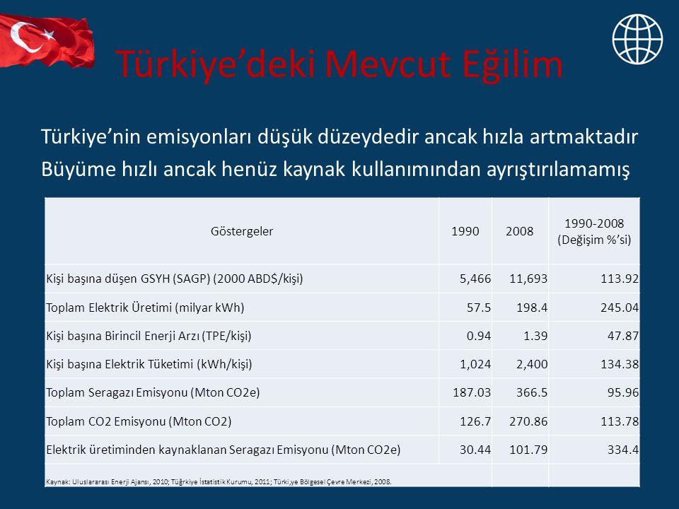 Türkiye'deki Mevcut Eğilim Türkiye'nin emisyonları düşük düzeydedir ancak hızla artmaktadır Büyüme hızlı ancak henüz kaynak kullanımından ayrıştırılamamış Göstergeler19902008 1990-2008 (Değişim %'si) Kişi başına düşen GSYH (SAGP) (2000 ABD$/kişi)5,46611,693113.92 Toplam Elektrik Üretimi (milyar kWh)57.5198.4245.04 Kişi başına Birincil Enerji Arzı (TPE/kişi)0.941.3947.87 Kişi başına Elektrik Tüketimi (kWh/kişi)1,0242,400134.38 Toplam Seragazı Emisyonu (Mton CO2e)187.03366.595.96 Toplam CO2 Emisyonu (Mton CO2)126.7270.86113.78 Elektrik üretiminden kaynaklanan Seragazı Emisyonu (Mton CO2e)30.44101.79334.4 Kaynak: Uluslararası Enerji Ajansı, 2010; Tüğrkiye İstatistik Kurumu, 2011; Türki,ye Bölgesel Çevre Merkezi, 2008.