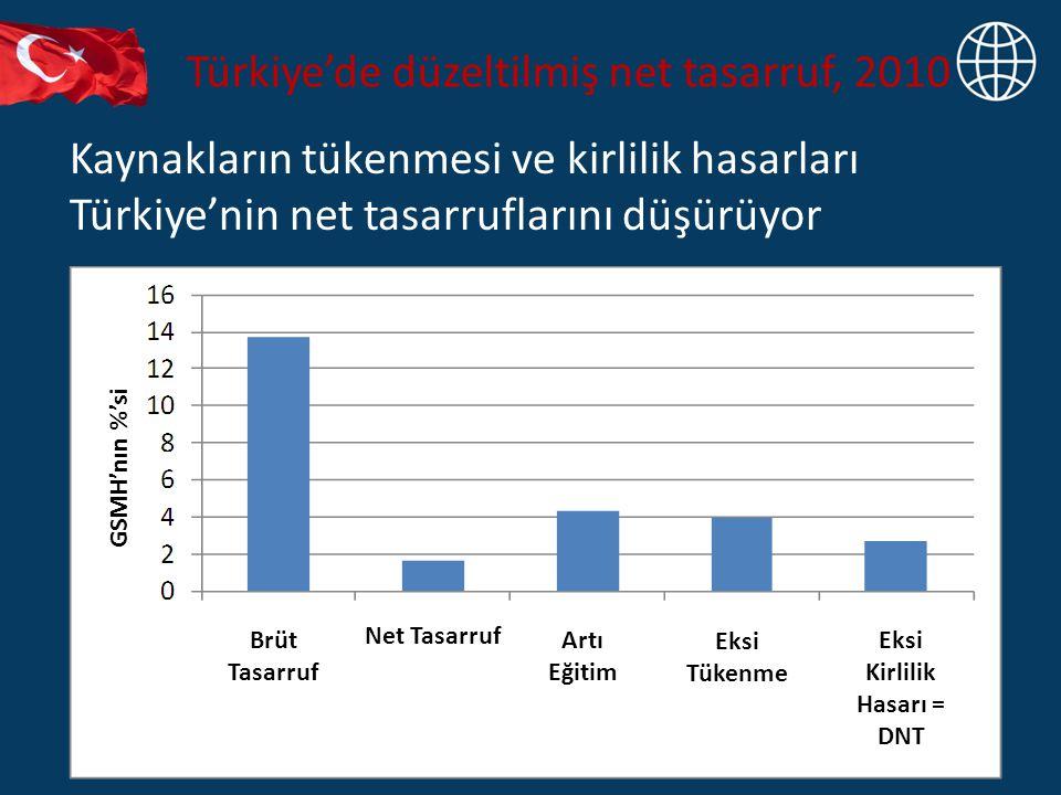 Türkiye'de düzeltilmiş net tasarruf, 2010 Kaynakların tükenmesi ve kirlilik hasarları Türkiye'nin net tasarruflarını düşürüyor GSMH'nın %'si Brüt Tasarruf Net Tasarruf Artı Eğitim Eksi Tükenme Eksi Kirlilik Hasarı = DNT