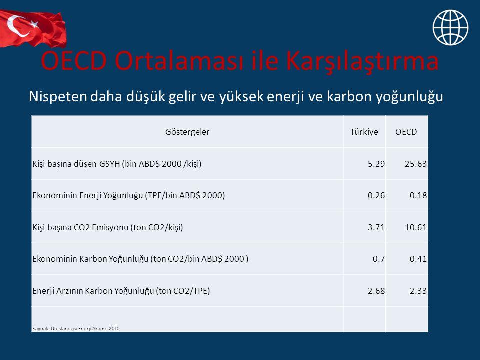 OECD Ortalaması ile Karşılaştırma Nispeten daha düşük gelir ve yüksek enerji ve karbon yoğunluğu GöstergelerTürkiyeOECD Kişi başına düşen GSYH (bin ABD$ 2000 /kişi)5.2925.63 Ekonominin Enerji Yoğunluğu (TPE/bin ABD$ 2000)0.260.18 Kişi başına CO2 Emisyonu (ton CO2/kişi)3.7110.61 Ekonominin Karbon Yoğunluğu (ton CO2/bin ABD$ 2000 )0.70.41 Enerji Arzının Karbon Yoğunluğu (ton CO2/TPE)2.682.33 Kaynak: Uluslararası Enerji Akansı, 2010