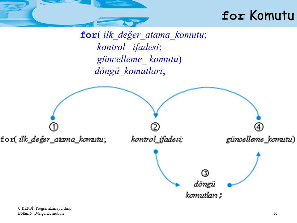 C DERSİ Programlamaya Giriş Bölüm 5 Döngü Komutları 10 for Komutu for ( ilk_değer_atama_komutu; kontrol_ ifadesi; güncelleme_ komutu) döngü_komutları;