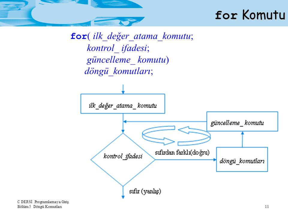 C DERSİ Programlamaya Giriş Bölüm 5 Döngü Komutları 11 for Komutu for ( ilk_değer_atama_komutu; kontrol_ ifadesi; güncelleme_ komutu) döngü_komutları;