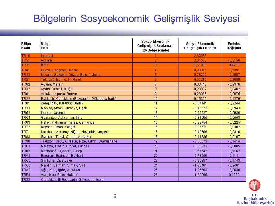 T.C.Başbakanlık Hazine Müsteşarlığı 7 BÖLGESEL TEŞVİK SİSTEMİNDE UYGULANACAK TEŞVİK ARAÇLARI 1.