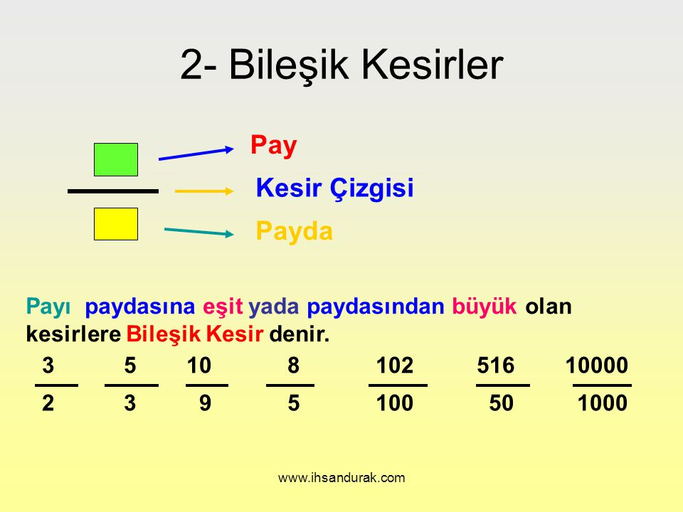 www.ihsandurak.com Pay Kesir Çizgisi Payda Basit Kesirlere bir veya daha fazla bütün eklenen kesirlere Tamsayılı Kesir denir.