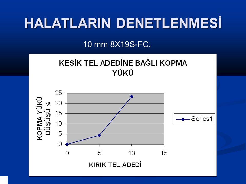 HALATLARIN DENETLENMESİ 10 mm 8X19S-FC.